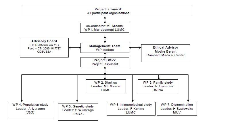 Project structure PreventCD